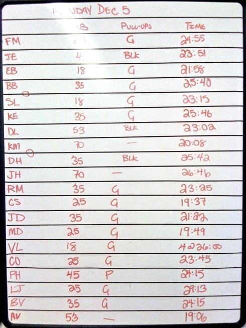 CROSSFIT 323 WOD Results - 12/5