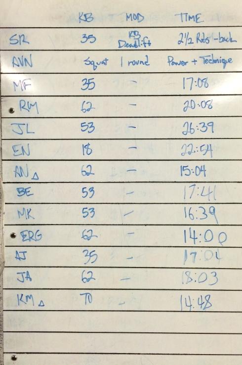 CROSSFIT 323 WOD RESULTS - 1/11