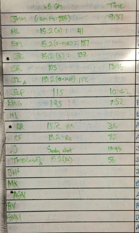 CROSSFIT 323 WOD RESULTS - 3/8