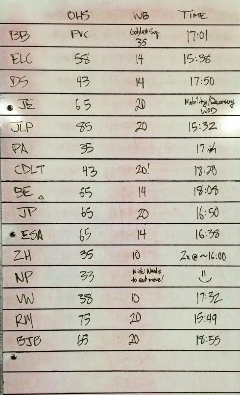 CROSSFIT 323 WOD RESULTS - 8/9