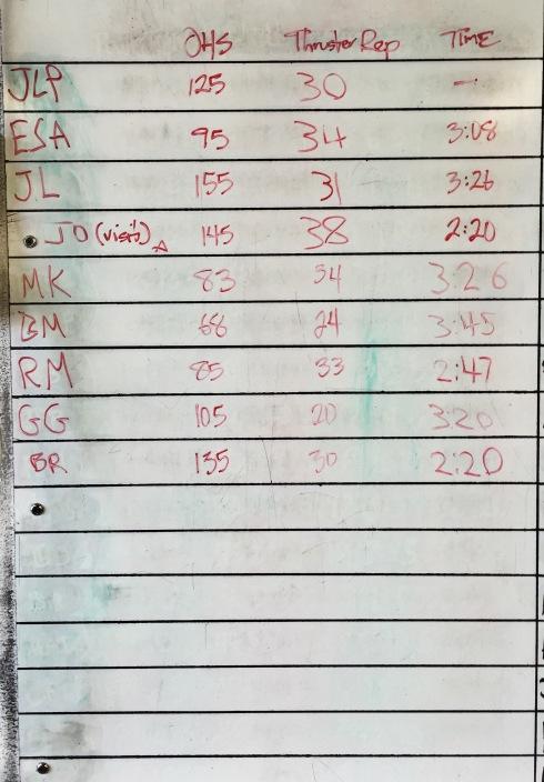 CROSSFIT 323 WOD RESULTS - 8/23