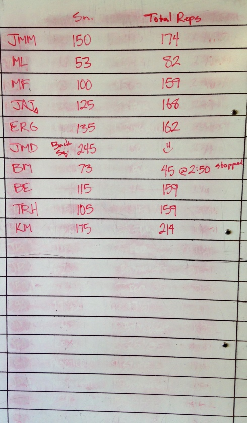 CROSSFIT 323 WOD RESULTS - 2/21