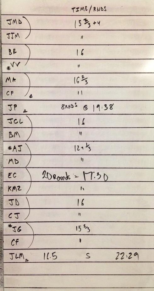 CROSSFIT 323 WOD RESULTS - 3/26