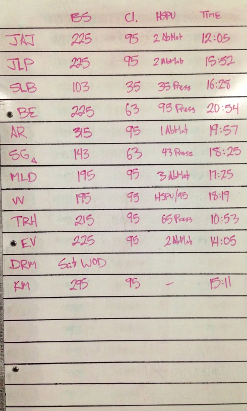 CROSSFIT 323 WOD RESULTS - 5/1