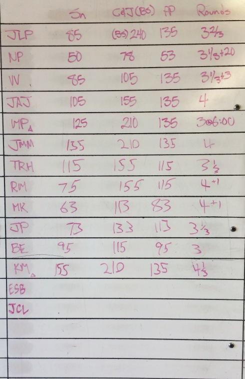 CROSSFIT 323 WOD RESULTS - 7/24