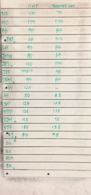 CROSSFIT 323 WOD RESULTS - 8/8 PART 1