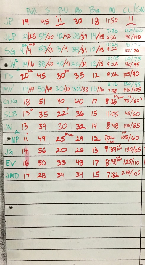CROSSFIT 323 WOD RESULTS - 8/20