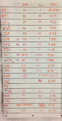 CROSSFIT 323 WOD RESULTS - 9/19 PART 1