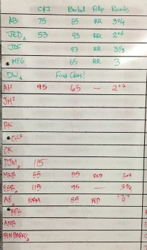 CROSSFIT 323 WOD RESULTS - 11/21 PART 1