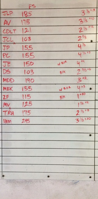 CROSSFIT 323 WOD RESULTS - 2/20 PART 2