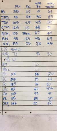 CROSSFIT 323 WOD RESULTS - 9/14 PART 1